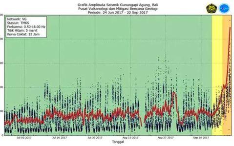 Bali-volcano-Agung-seismic-graph-1078022